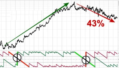 A Mysterious Pattern That Predicts The Market